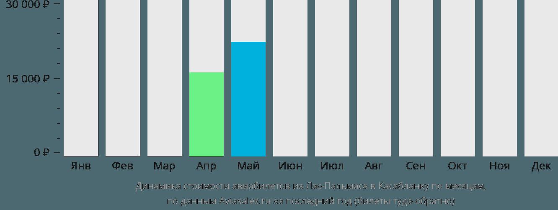 Динамика стоимости авиабилетов из Лас-Пальмаса в Касабланку по месяцам