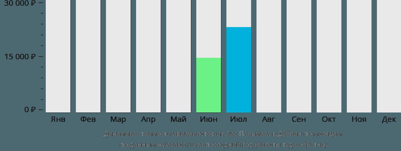 Динамика стоимости авиабилетов из Лас-Пальмаса в Дублин по месяцам