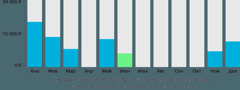 Динамика стоимости авиабилетов из Лас-Пальмаса в Дюссельдорф по месяцам