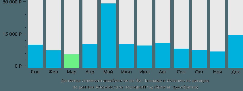 Динамика стоимости авиабилетов из Лас-Пальмаса в Испанию по месяцам