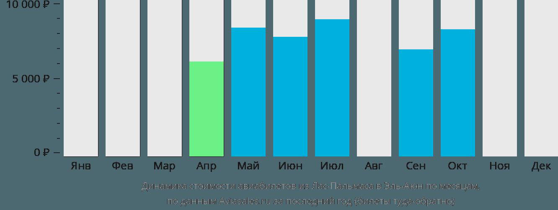 Динамика стоимости авиабилетов из Лас-Пальмаса в Эль-Аюн по месяцам