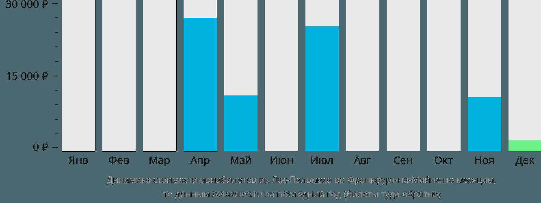 Динамика стоимости авиабилетов из Лас-Пальмаса во Франкфурт-на-Майне по месяцам