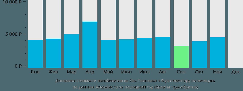 Динамика стоимости авиабилетов из Лас-Пальмаса в Фуэртевентуру по месяцам