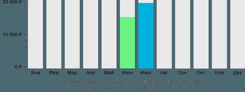 Динамика стоимости авиабилетов из Лас-Пальмаса в Ганновер по месяцам
