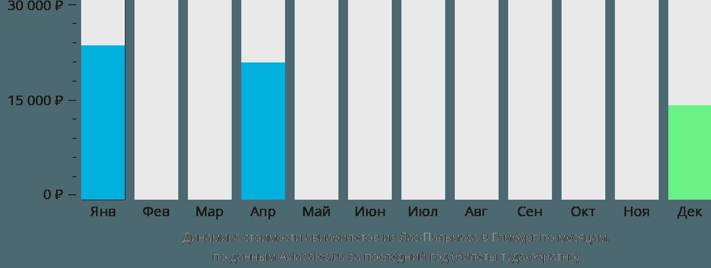 Динамика стоимости авиабилетов из Лас-Пальмаса в Гамбург по месяцам