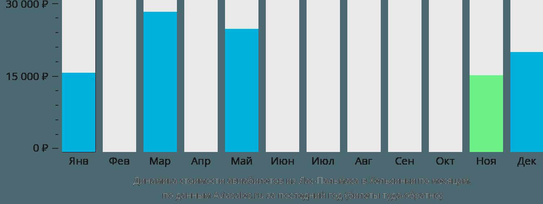Динамика стоимости авиабилетов из Лас-Пальмаса в Хельсинки по месяцам