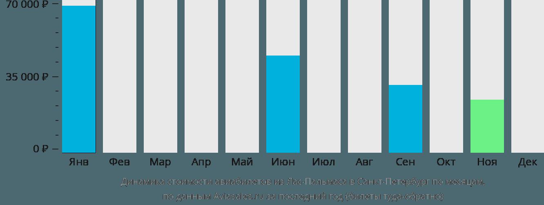 Динамика стоимости авиабилетов из Лас-Пальмаса в Санкт-Петербург по месяцам