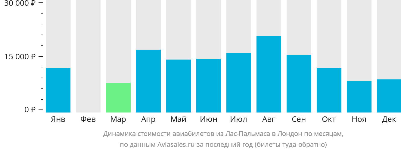 Динамика стоимости авиабилетов из Лас-Пальмаса в Лондон по месяцам