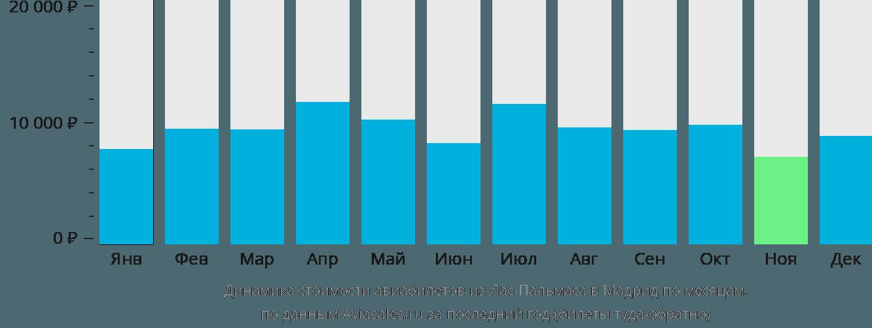 Динамика стоимости авиабилетов из Лас-Пальмаса в Мадрид по месяцам