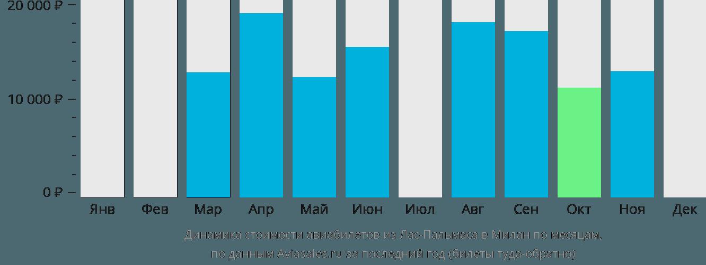 Динамика стоимости авиабилетов из Лас-Пальмаса в Милан по месяцам