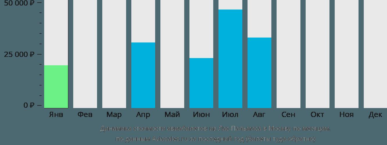 Динамика стоимости авиабилетов из Лас-Пальмаса в Москву по месяцам