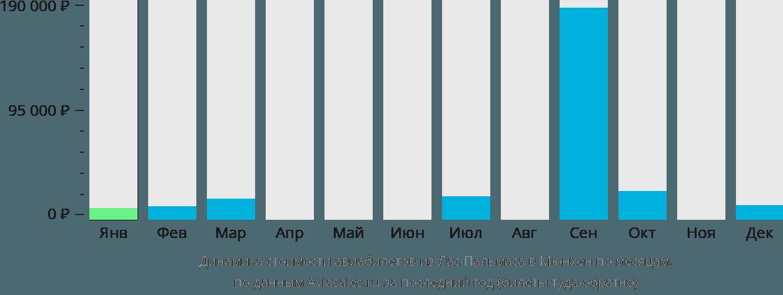 Динамика стоимости авиабилетов из Лас-Пальмаса в Мюнхен по месяцам