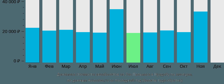 Динамика стоимости авиабилетов из Лас-Пальмаса в Нуадибу по месяцам