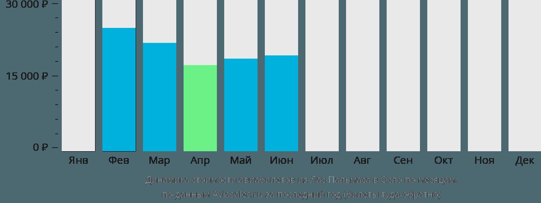 Динамика стоимости авиабилетов из Лас-Пальмаса в Осло по месяцам