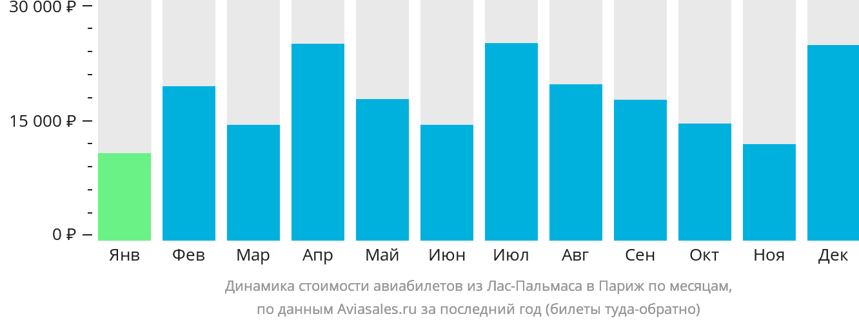 Динамика стоимости авиабилетов из Лас-Пальмаса в Париж по месяцам
