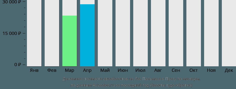 Динамика стоимости авиабилетов из Лас-Пальмаса в Прагу по месяцам