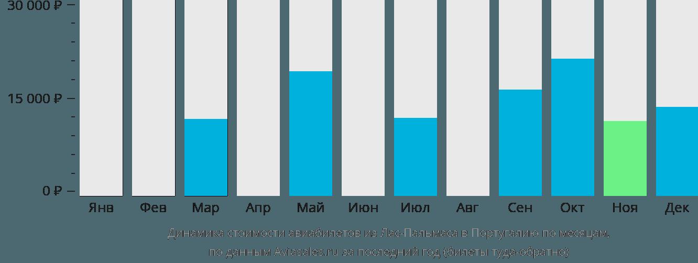 Динамика стоимости авиабилетов из Лас-Пальмаса в Португалию по месяцам