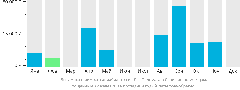Динамика стоимости авиабилетов из Лас-Пальмаса в Севилью по месяцам