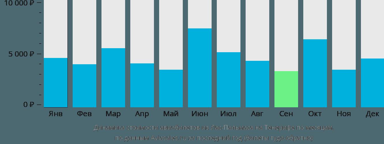 Динамика стоимости авиабилетов из Лас-Пальмаса на Тенерифе по месяцам