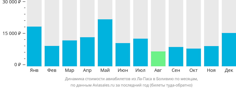 Динамика стоимости авиабилетов из Ла-Паса в Боливию по месяцам
