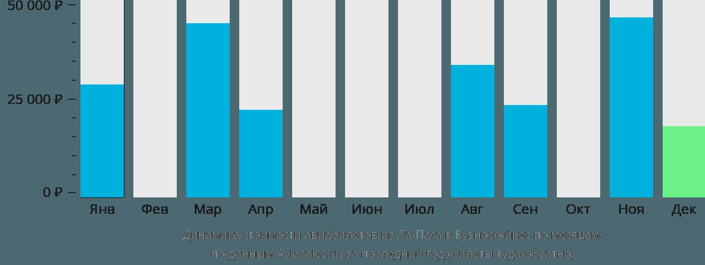 Динамика стоимости авиабилетов из Ла-Паса в Буэнос-Айрес по месяцам