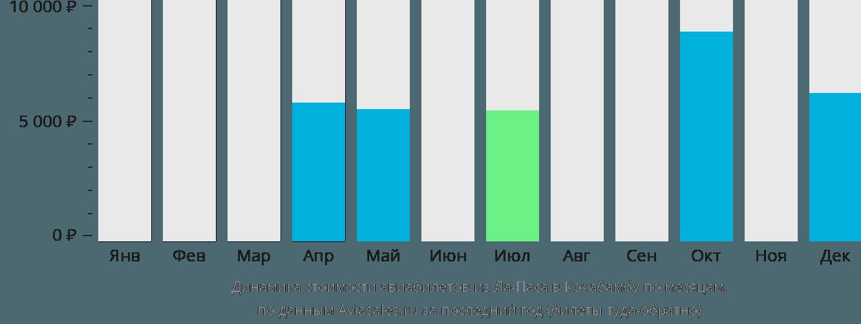 Динамика стоимости авиабилетов из Ла-Паса в Кочабамбу по месяцам
