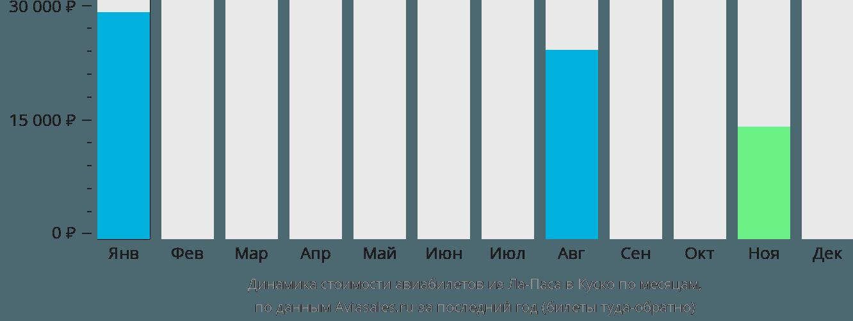 Динамика стоимости авиабилетов из Ла-Паса в Куско по месяцам