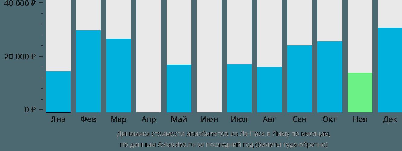 Динамика стоимости авиабилетов из Ла-Паса в Лиму по месяцам