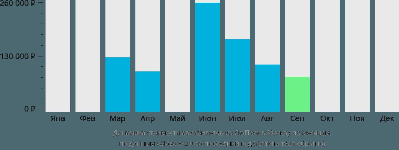 Динамика стоимости авиабилетов из Ла-Паса в Москву по месяцам