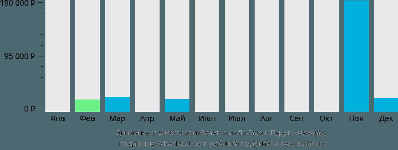 Динамика стоимости авиабилетов из Ла-Паса в Перу по месяцам