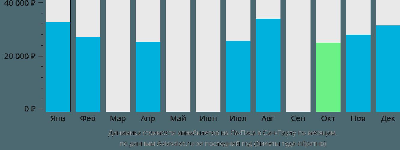 Динамика стоимости авиабилетов из Ла-Паса в Сан-Паулу по месяцам