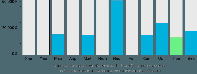 Динамика стоимости авиабилетов из Ла-Паса в Сантьяго по месяцам