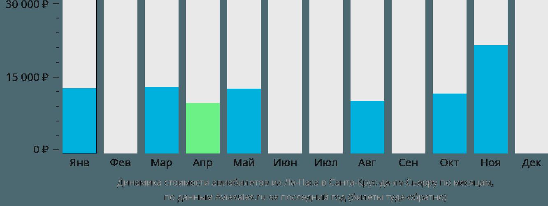 Динамика стоимости авиабилетов из Ла-Паса в Санта-Крус-де-ла-Сьерру по месяцам