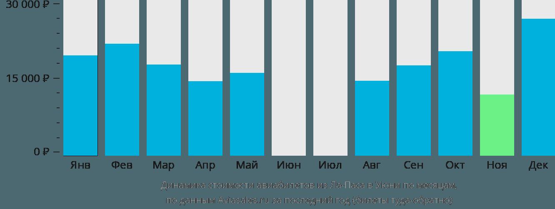 Динамика стоимости авиабилетов из Ла-Паса в Уюни по месяцам