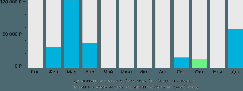 Динамика стоимости авиабилетов из Линчёпинга по месяцам