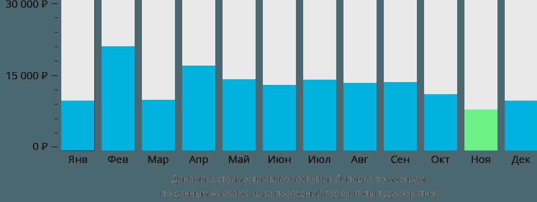 Динамика стоимости авиабилетов из Липецка по месяцам