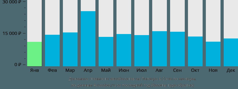 Динамика стоимости авиабилетов из Липецка в Сочи по месяцам