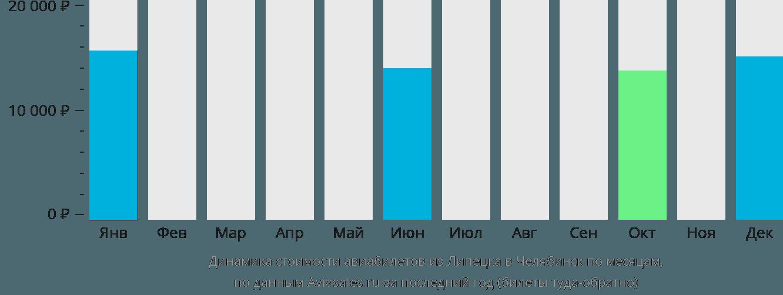 Динамика стоимости авиабилетов из Липецка в Челябинск по месяцам