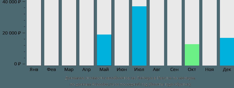 Динамика стоимости авиабилетов из Липецка в Иркутск по месяцам