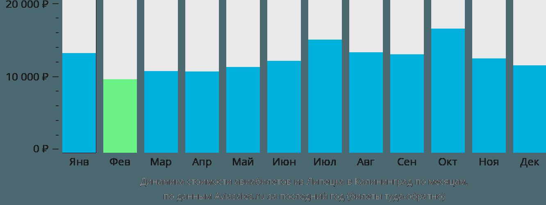 Динамика стоимости авиабилетов из Липецка в Калининград по месяцам