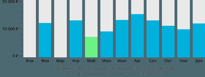 Динамика стоимости авиабилетов из Липецка в Краснодар по месяцам