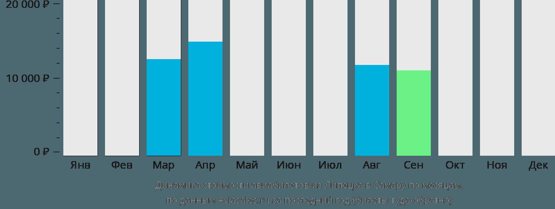 Динамика стоимости авиабилетов из Липецка в Самару по месяцам