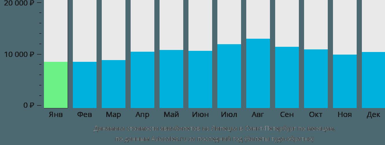 Динамика стоимости авиабилетов из Липецка в Санкт-Петербург по месяцам