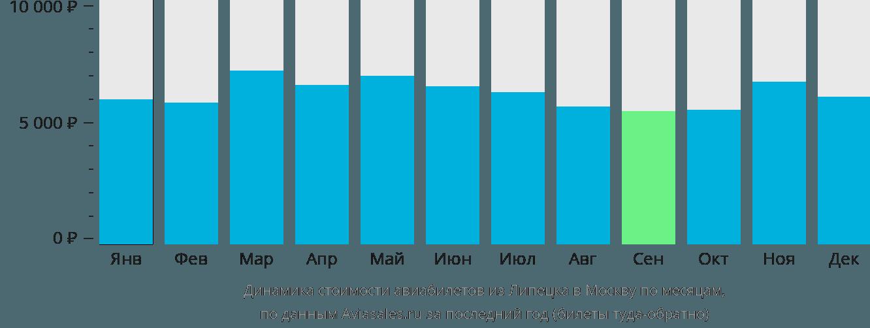 Динамика стоимости авиабилетов из Липецка в Москву по месяцам