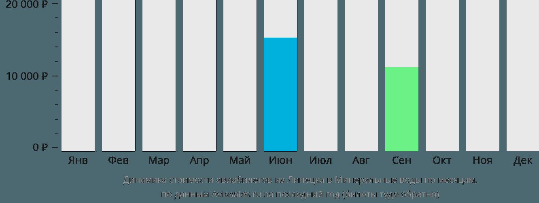 Динамика стоимости авиабилетов из Липецка в Минеральные воды по месяцам