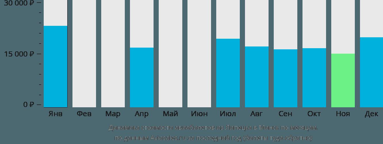 Динамика стоимости авиабилетов из Липецка в Минск по месяцам