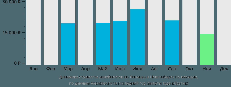 Динамика стоимости авиабилетов из Липецка в Новосибирск по месяцам