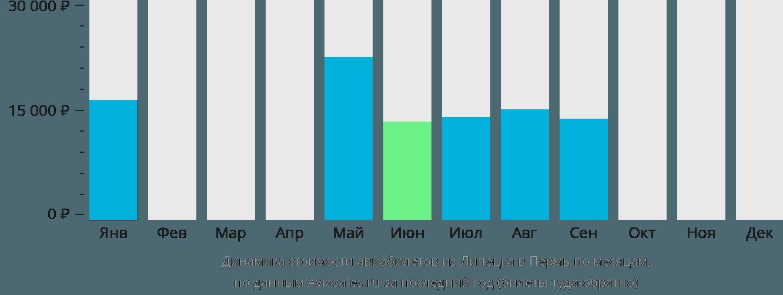 Динамика стоимости авиабилетов из Липецка в Пермь по месяцам