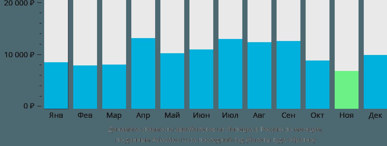 Динамика стоимости авиабилетов из Липецка в Россию по месяцам