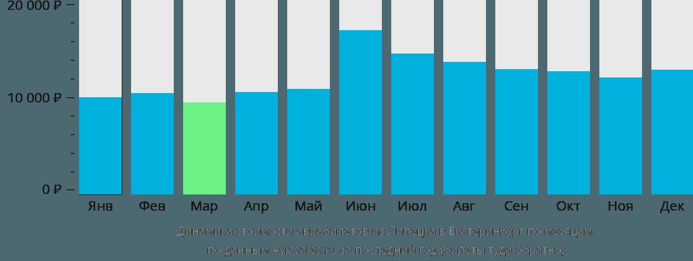 Динамика стоимости авиабилетов из Липецка в Екатеринбург по месяцам